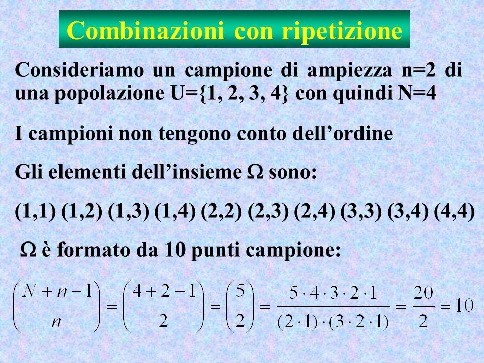 Combinazioni con ripetizione Consideriamo un campione di ampiezza n=2 di una popolazione U={1, 2, 3, 4} con quindi N=4 I campioni non tengono conto dellordine Gli elementi dellinsieme sono: (1,1) (1,2) (1,3) (1,4) (2,2) (2,3) (2,4) (3,3) (3,4) (4,4) è formato da 10 punti campione: