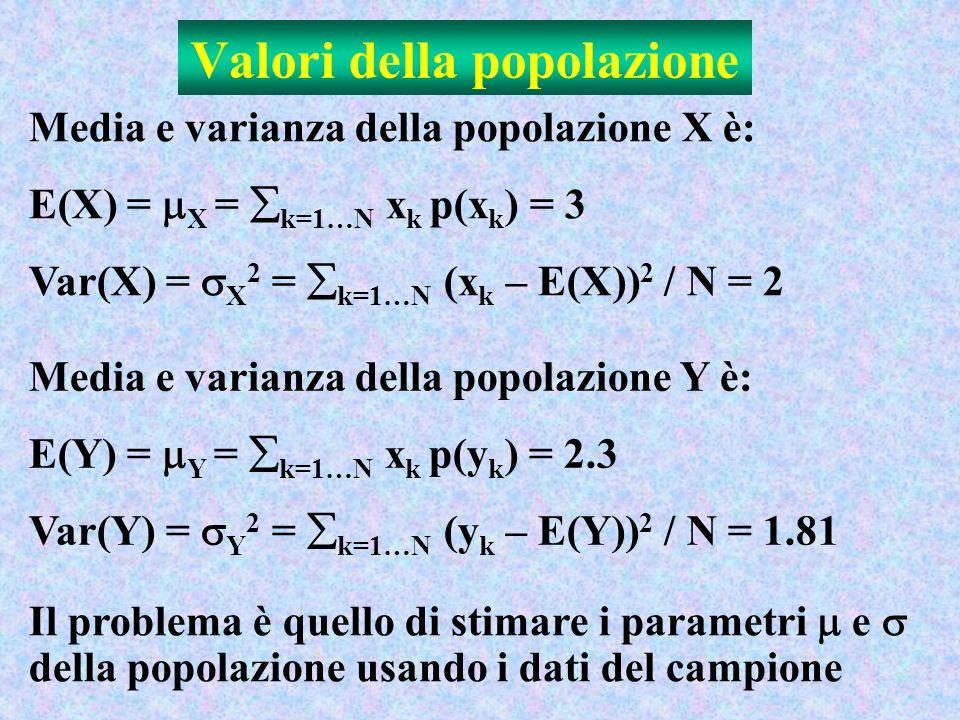 Valori della popolazione Media e varianza della popolazione X è: E(X) = X = k=1…N x k p(x k ) = 3 Var(X) = X 2 = k=1…N (x k – E(X)) 2 / N = 2 Il problema è quello di stimare i parametri e della popolazione usando i dati del campione Media e varianza della popolazione Y è: E(Y) = Y = k=1…N x k p(y k ) = 2.3 Var(Y) = Y 2 = k=1…N (y k – E(Y)) 2 / N = 1.81