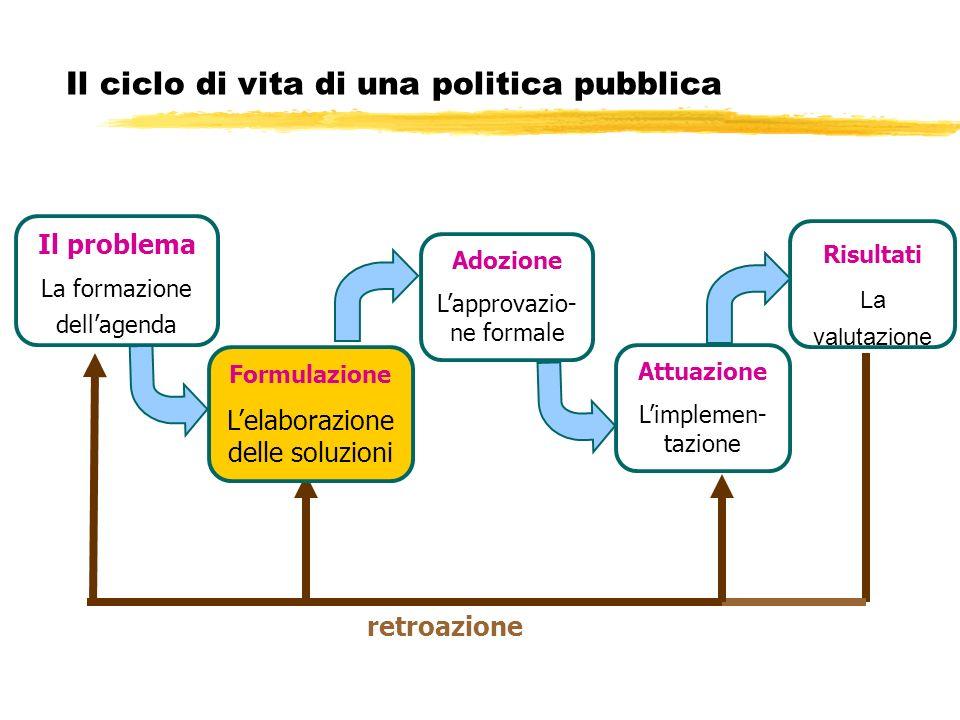 Il ciclo di vita di una politica pubblica Attuazione Limplemen- tazione Risultati La valutazione retroazione Adozione Lapprovazio- ne formale Il probl