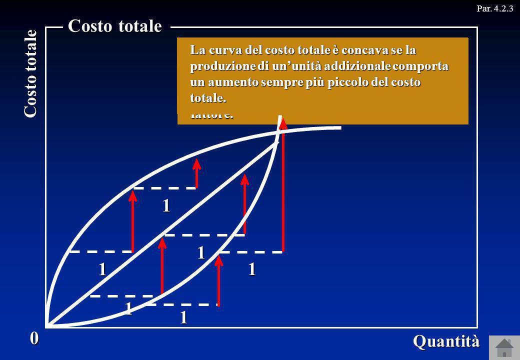 Costo totale 0 Quantità Par. 4.2.3 La curva del costo totale è una retta se la produzione di ununità addizionale comporta sempre lo stesso aumento del