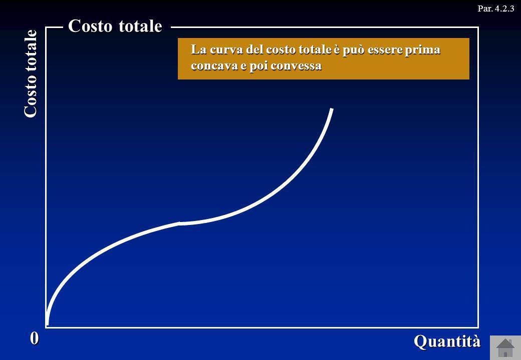 Costo totale 0 Quantità Par. 4.2.3 La curva del costo totale è può essere prima concava e poi convessa