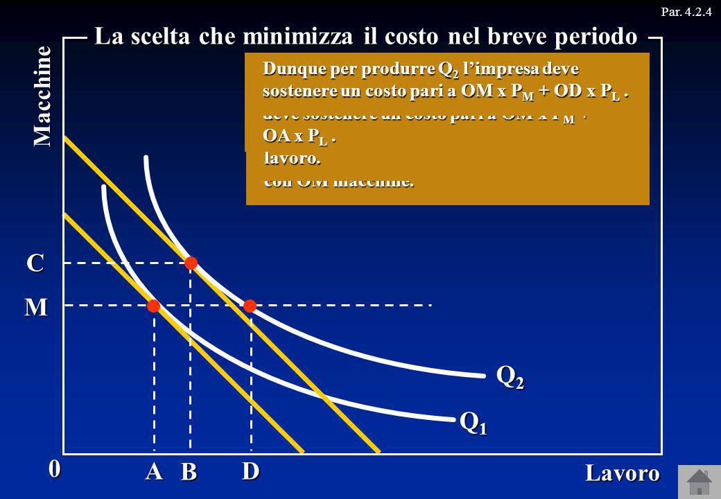 Q1Q1Q1Q1 Q2Q2Q2Q2 M Par. 4.2.40 Lavoro Macchine La scelta che minimizza il costo nel breve periodo Supponiamo ora che ci si trovi nel breve periodo: a