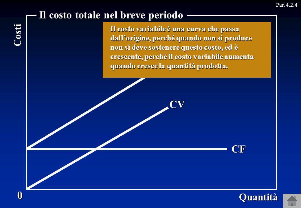 0 Quantità Costi Il costo totale nel breve periodo CV CT = CF + CV CF Se il costo variabile è rappresentato da una retta... … la curva del costo total