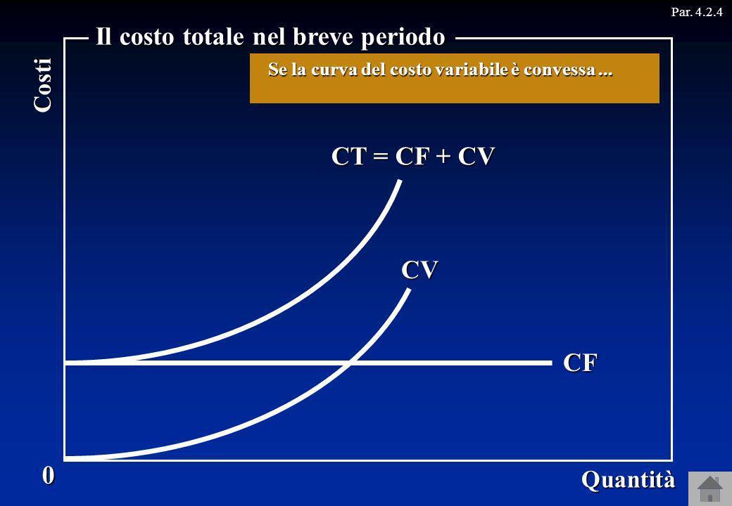 0 Quantità Costi Il costo totale nel breve periodo Par. 4.2.4CF CV CT = CF + CV … la curva del costo totale è …. Se la curva del costo variabile è con