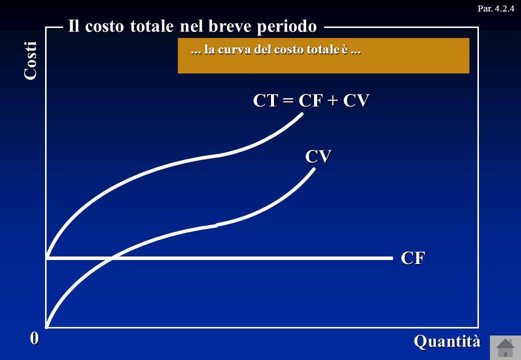 0 Quantità Costi Il costo totale nel breve periodo Par. 4.2.4CF CV CT = CF + CV Se la curva del costo variabile prima è concava e poi convessa ….... l