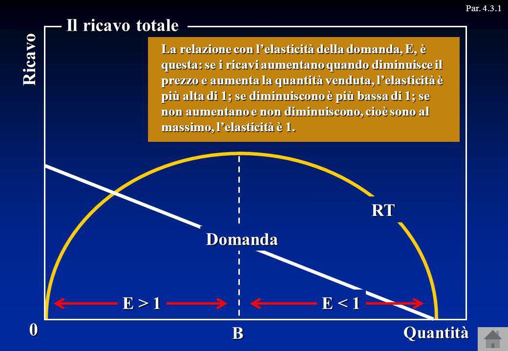 Domanda E > 1 E < 1 Par. 4.3.10 Quantità Prezzo Il ricavo totale B Ricavo Quindi la curva di domanda dellimpresa, che stabilisce a quale prezzo essa p
