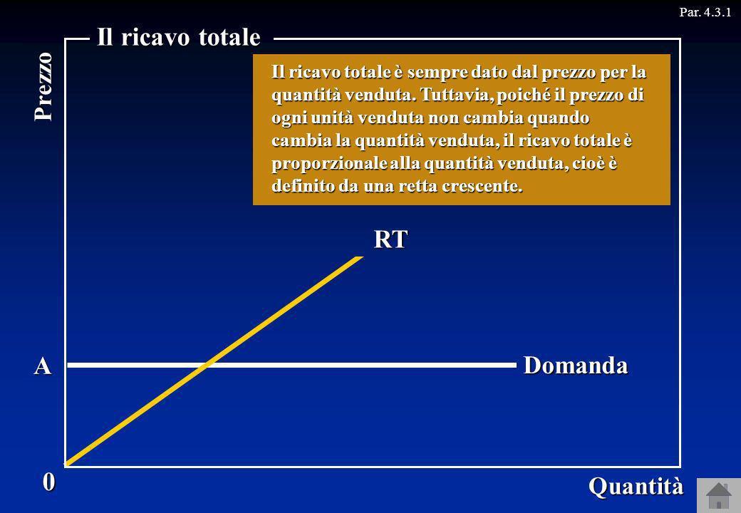 A Par. 4.3.1Ricavo Domanda 0 Quantità Prezzo Il ricavo totale Consideriamo ora unimpresa senza potere di mercato. Poiché questa impresa vende ogni qua