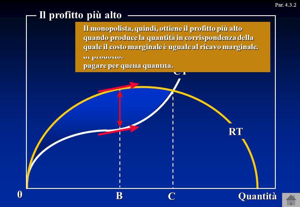 C B RT Par. 4.3.20 Quantità Il profitto più alto CT Consideriamo unimpresa con potere di mercato, per esempio un monopolio. Supponiamo che i costi di