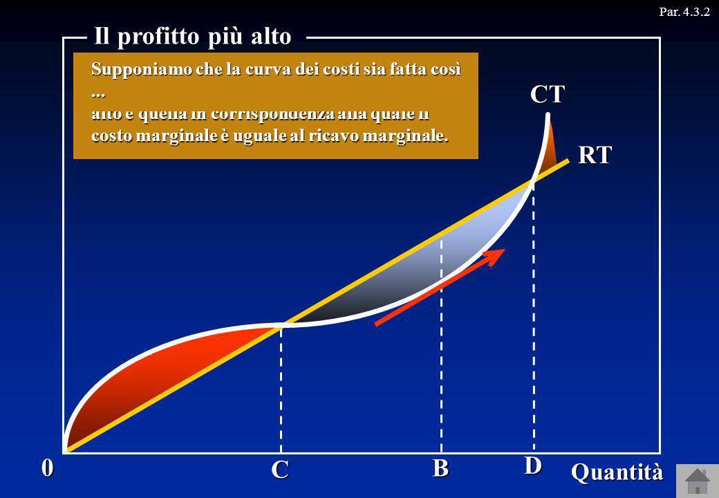 C D B CT RT Par. 4.3.20 Quantità Il profitto più alto Se produce una quantità più piccola di OC oppure più grande di OD limpresa subisce una perdita,