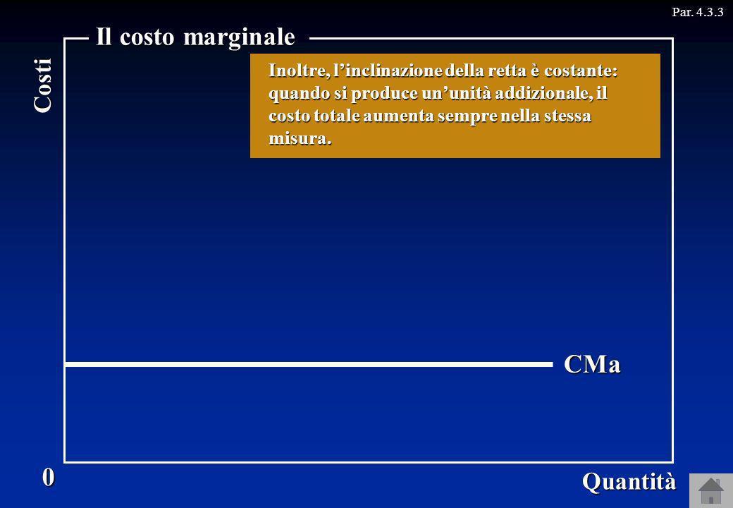 Par. 4.3.3CT 0 Quantità Costi Il costo marginale CMa La curva del costo marginale, quindi, è orizzontale. Il costo marginale è lincremento del costo t