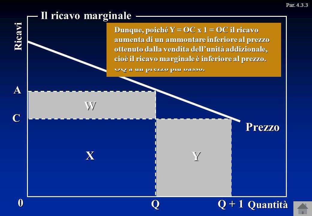 Se la quantità venduta è OQ, il ricavo totale, uguale al prezzo OA per la quantità OQ, è W + X. Se la quantità venduta è OQ + 1, il ricavo totale, ugu