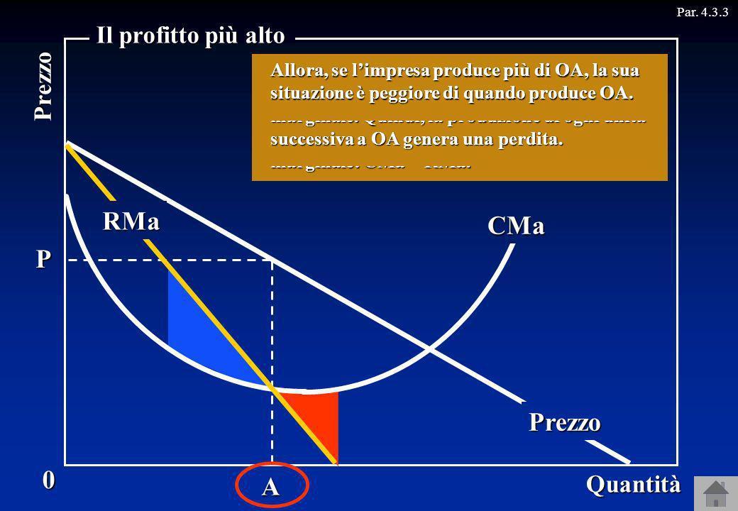Il monopolista sceglierà di produrre la quantità OA, dove il ricavo marginale è uguale al costo marginale, e la venderà al prezzo OP, che è il prezzo