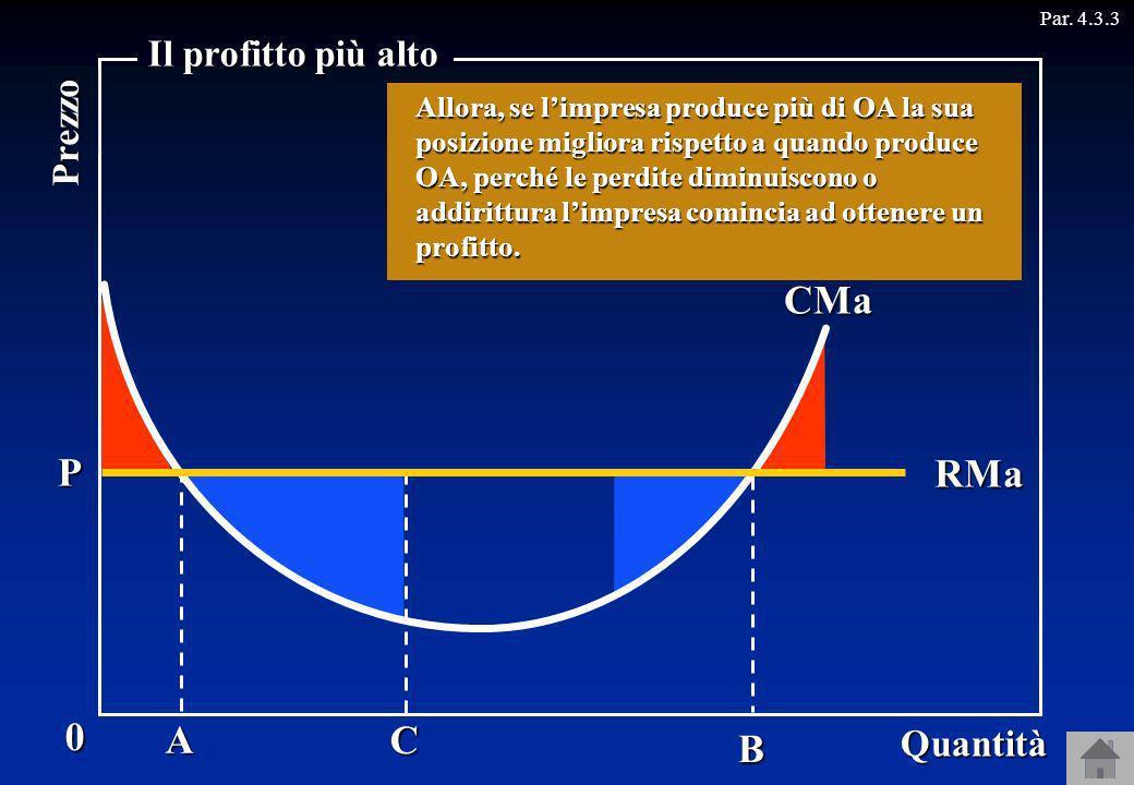 B CMa Supponiamo che il prezzo di mercato sia OP. Se il prezzo non cambia quando cambia la quantità, il ricavo marginale è uguale al prezzo: RMa = OP.