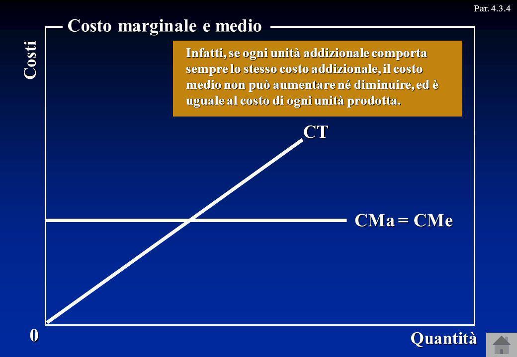 CT CMa Par. 4.3.40 Quantità Costi Costo marginale e medio Supponiamo che la curva del costo totale sia fatta così... = CMe In questo caso il costo med