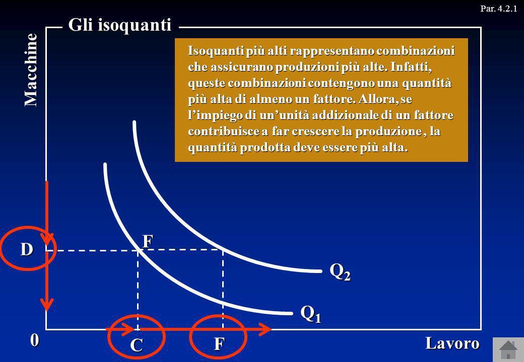 ABE GH Lavoro 0 Macchine Gli isoquanti DC Q1Q1Q1Q1 Q2Q2Q2Q2 F Par. 4.2.1F Sugli assi sono indicate le quantità di macchine e lavoro. Infine, gli isoqu