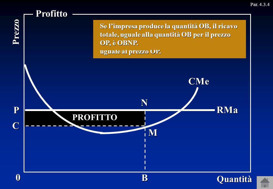 CMa Consideriamo ora unimpresa senza potere di mercato, che può vendere ogni quantità al prezzo OP. RMa P B CMe C PROFITTO COSTO RICAVI La curva di do