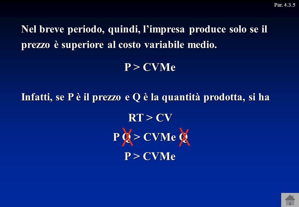 Par. 4.3.5 Nel breve periodo, quindi, limpresa produce solo se il prezzo è superiore al costo variabile medio. RT > CV P Q > CVMe Q P > CVMe Infatti,