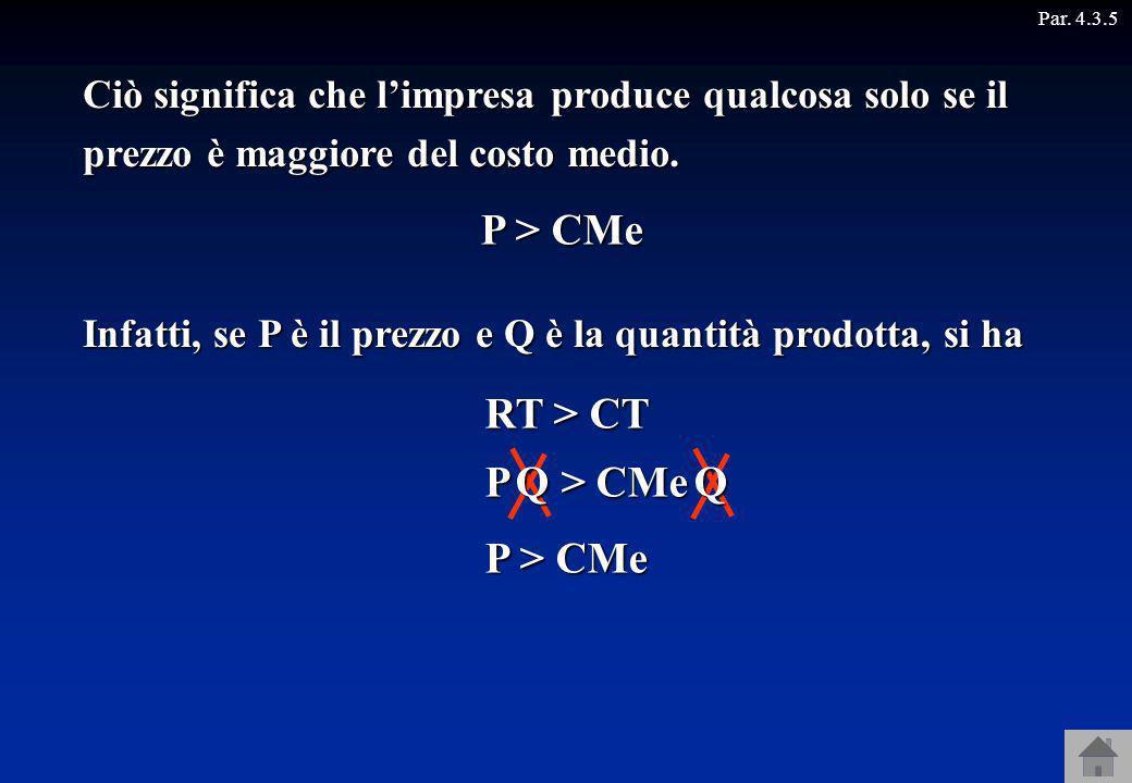 Par. 4.3.5 Infatti, se P è il prezzo e Q è la quantità prodotta, si ha RT > CT P > CMe Ciò significa che limpresa produce qualcosa solo se il prezzo è