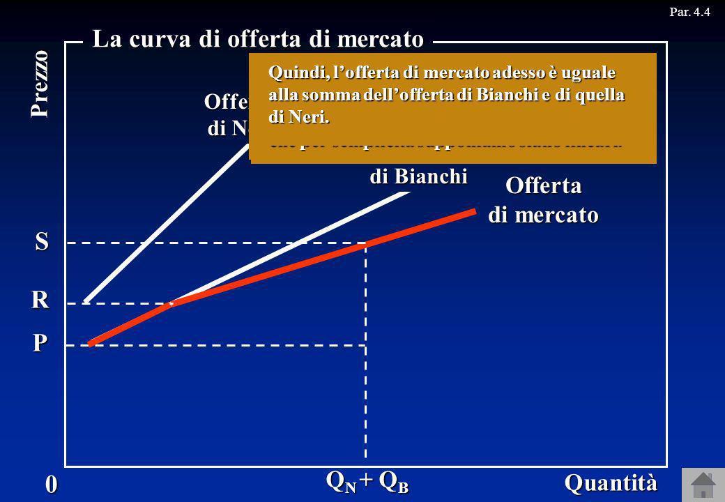 QNQNQNQN QBQBQBQB S Offerta di mercato R P Par. 4.4 Q N + Q B QBQBQBQB Offerta di Neri Quantità0 Prezzo La curva di offerta di mercato Offerta di Bian