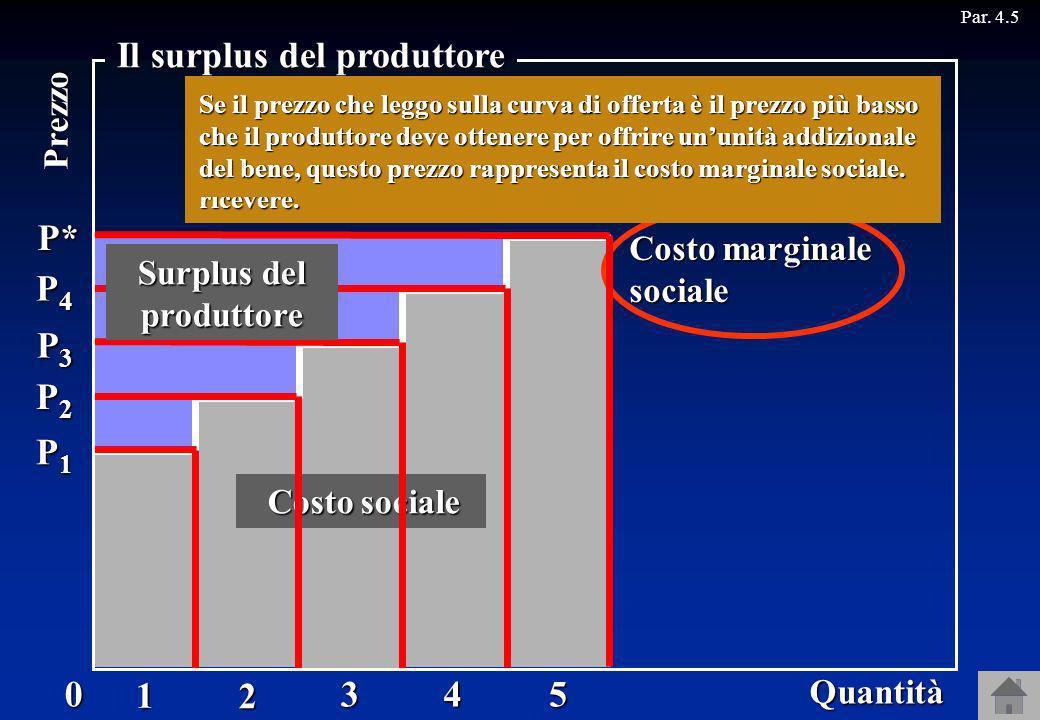Offerta Costo marginale sociale P1P1P1P11 P2P2P2P22 P3P3P3P33 P4P4P4P4 4 P*5 Costo sociale Surplus del produttore Quantità0 Prezzo Il surplus del prod