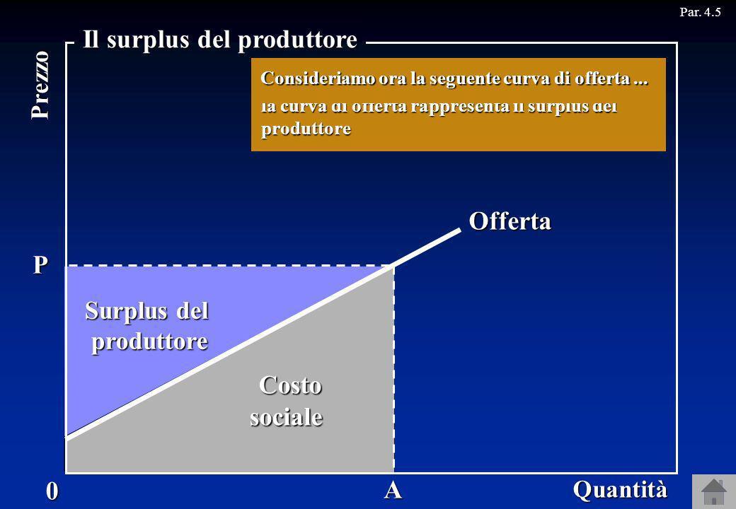 Costosociale Surplus del produttore Par. 4.5Offerta P A Quantità0 Prezzo Il surplus del produttore Se il prezzo è OP......... larea sotto il prezzo ra