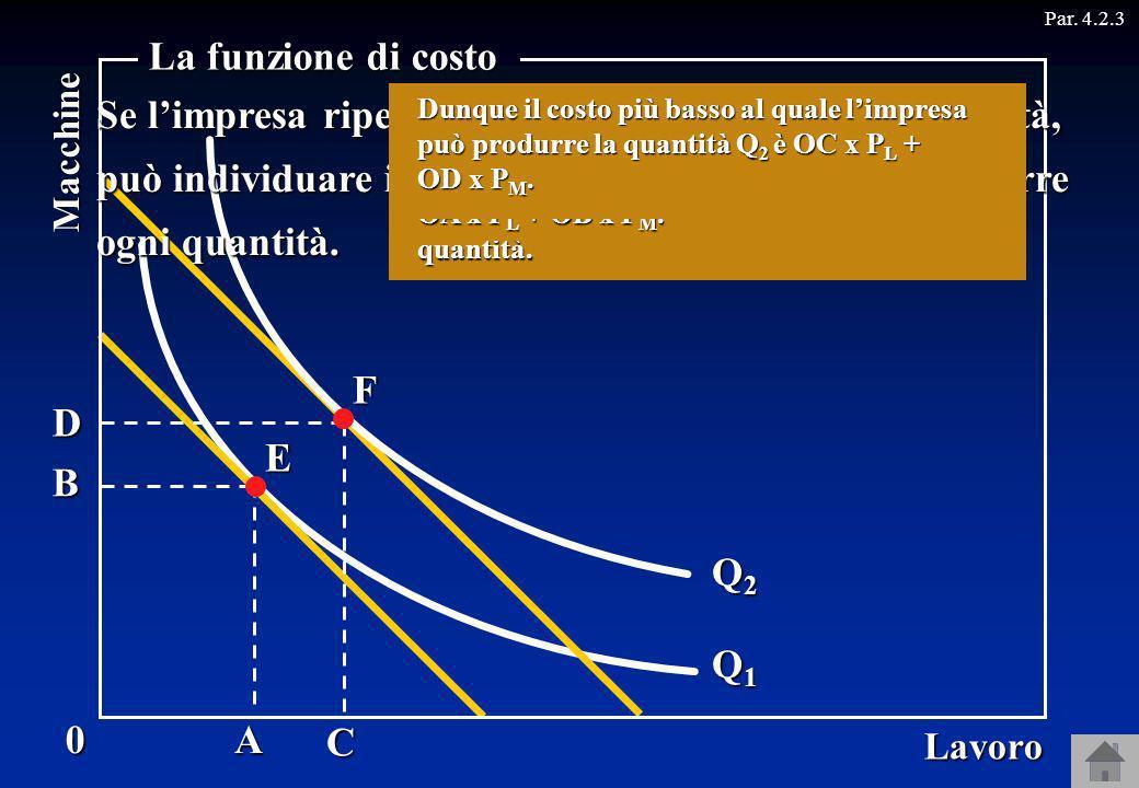 Q1Q1Q1Q1 0 Lavoro Macchine La funzione di costo Par. 4.2.3 Q2Q2Q2Q2 AB Per produrre la quantità Q 2, invece, si deve usare la combinazione F, che prev