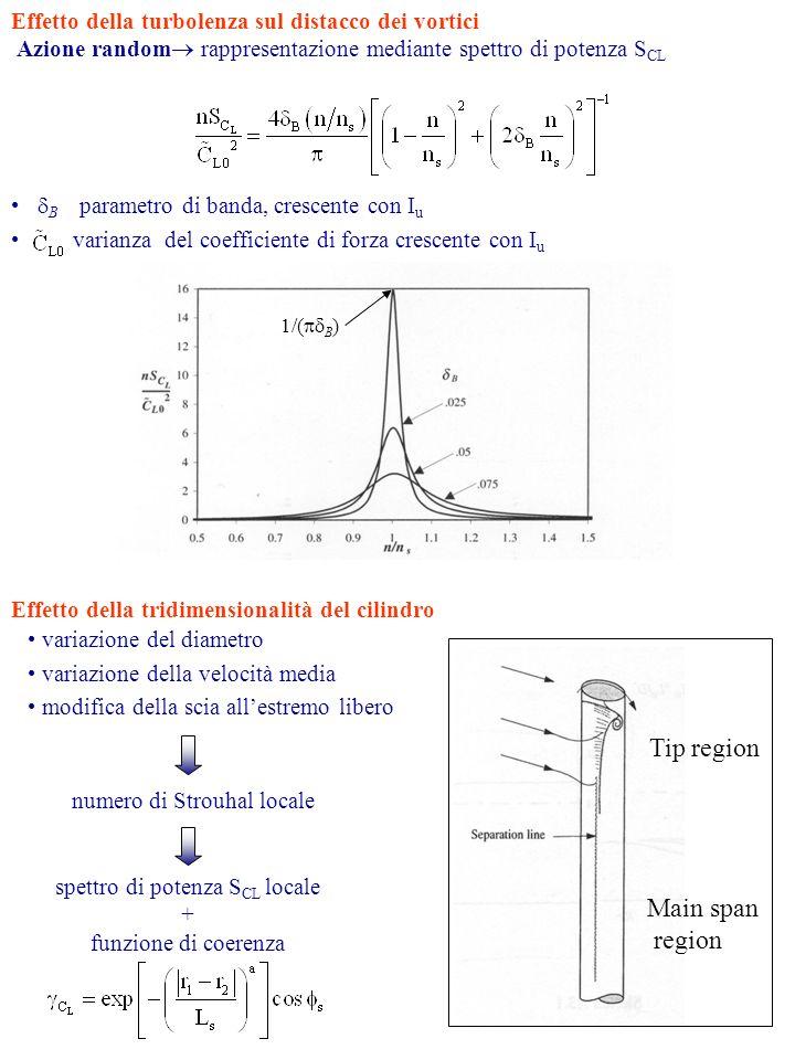 Effetto della turbolenza sul distacco dei vortici Azione random rappresentazione mediante spettro di potenza S CL 1/( B ) Effetto della tridimensionalità del cilindro variazione del diametro variazione della velocità media modifica della scia allestremo libero numero di Strouhal locale spettro di potenza S CL locale + funzione di coerenza Tip region Main span region B parametro di banda, crescente con I u varianza del coefficiente di forza crescente con I u