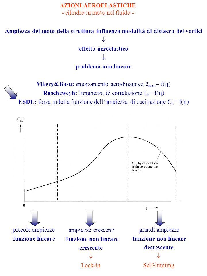 AZIONI AEROELASTICHE - cilindro in moto nel fluido - Ampiezza del moto della struttura influenza modalità di distacco dei vortici effetto aeroelastico problema non lineare Vikery&Basu: smorzamento aerodinamico aero = f( ) Ruscheweyh: lunghezza di correlazione L s = f( ) ESDU: forza indotta funzione dellampiezza di oscillazione C L = f( ) piccole ampiezze funzione lineare ampiezze crescenti funzione non lineare crescente Lock-in grandi ampiezze funzione non lineare decrescente Self-limiting