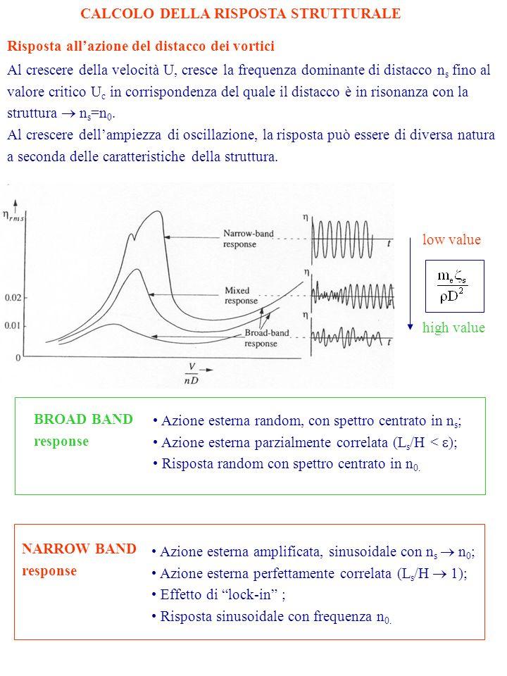 Risposta allazione del distacco dei vortici Al crescere della velocità U, cresce la frequenza dominante di distacco n s fino al valore critico U c in corrispondenza del quale il distacco è in risonanza con la struttura n s =n 0.