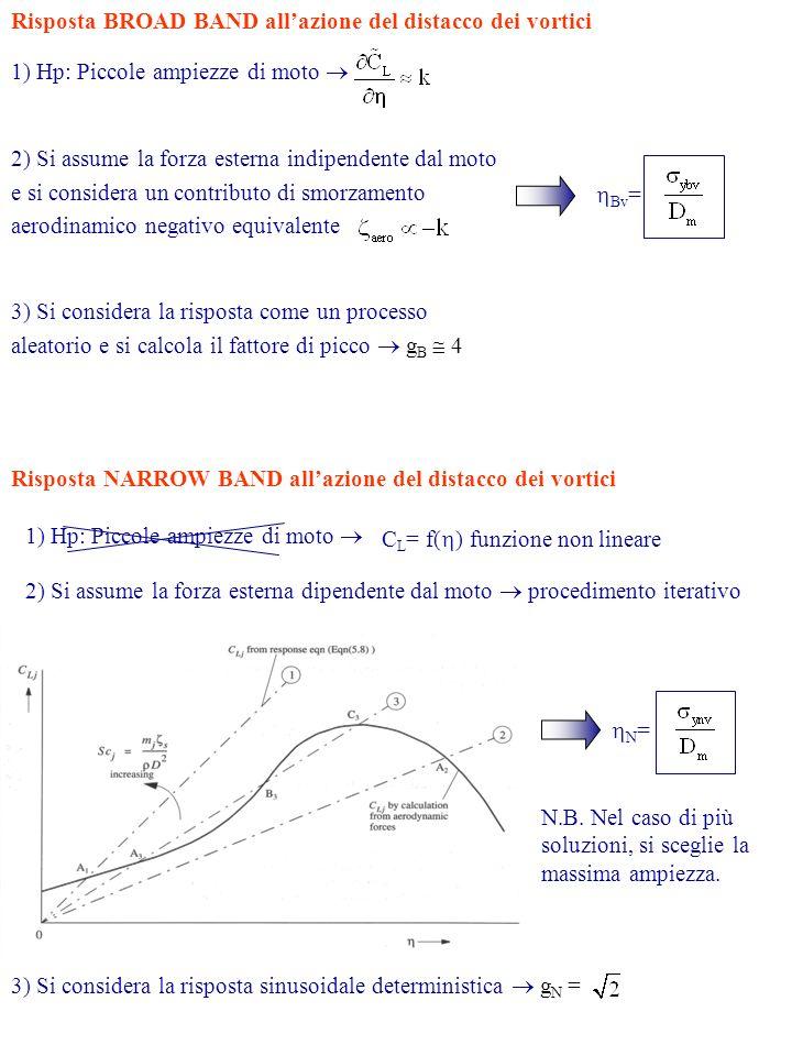 Risposta BROAD BAND allazione del distacco dei vortici 1) Hp: Piccole ampiezze di moto 2) Si assume la forza esterna indipendente dal moto e si considera un contributo di smorzamento aerodinamico negativo equivalente 3) Si considera la risposta come un processo aleatorio e si calcola il fattore di picco g B 4 Bv = Risposta NARROW BAND allazione del distacco dei vortici 1) Hp: Piccole ampiezze di moto C L = f( ) funzione non lineare 2) Si assume la forza esterna dipendente dal moto procedimento iterativo N = N.B.