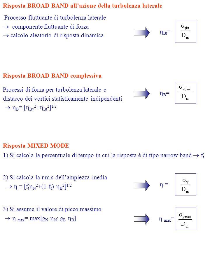 Risposta MIXED MODE 1) Si calcola la percentuale di tempo in cui la risposta è di tipo narrow band f t 2) Si calcola la r.m.s dellampiezza media = [f t N 2 +(1-f t ) B 2 ] 1/2 = 3) Si assume il valore di picco massimo max = max[g N N ; g B B ] max = Risposta BROAD BAND allazione della turbolenza laterale Processo fluttuante di turbolenza laterale componente fluttuante di forza calcolo aleatorio di risposta dinamica Processi di forza per turbolenza laterale e distacco dei vortici statisticamente indipendenti B = [ Bv 2 + Bt 2 ] 1/2 Bt = B = Risposta BROAD BAND complessiva