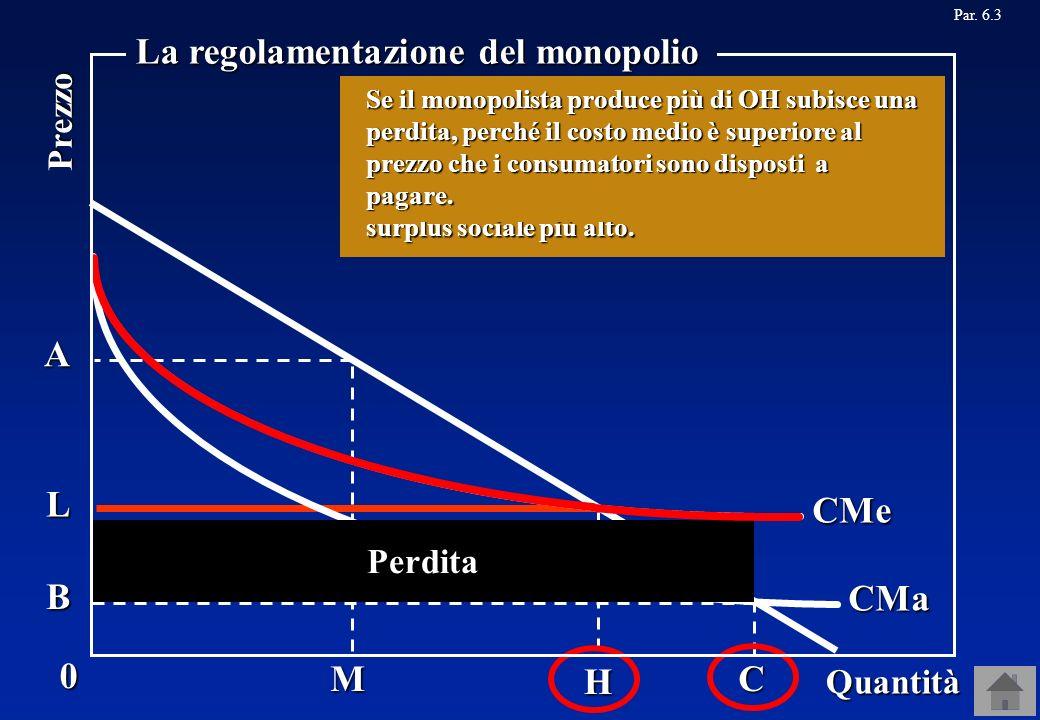 MC A B H L Par. 6.3CMe CMa Perdita Tuttavia, se il monopolista produce questa quantità, subisce una perdita, perché il prezzo è uguale al costo margin