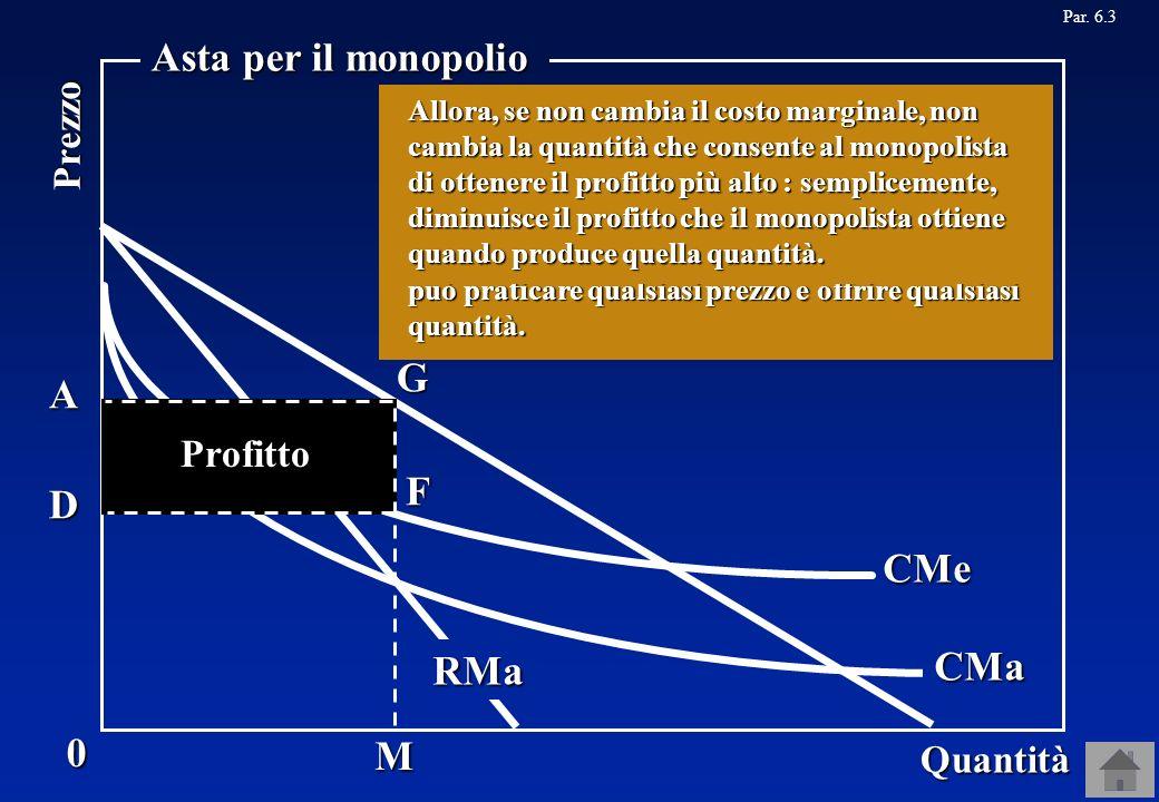 D 0 Quantità Prezzo Asta per il monopolio CMe CMa Profitto F G A Par. 6.3 Se vi è competizione tra chi partecipa allasta, ognuno offrirà la somma più