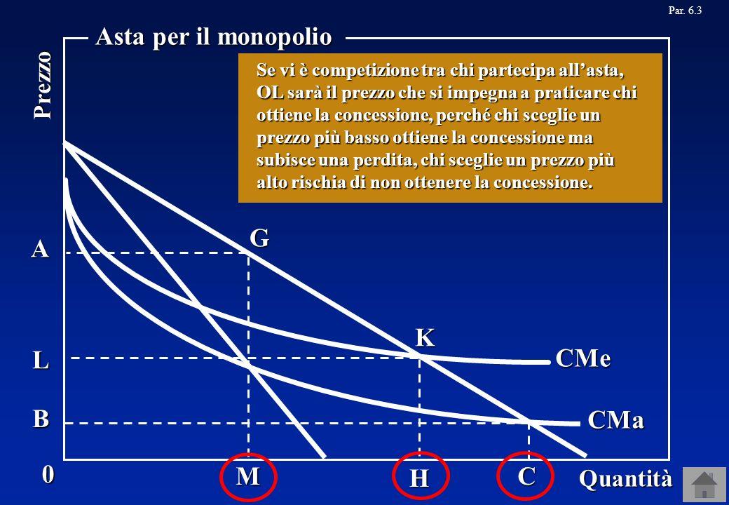0 Quantità Prezzo Asta per il monopolio CMe CMa M G H K A Par. 6.3 Consideriamo ora un altro modo di organizzare lasta per la concessione del monopoli