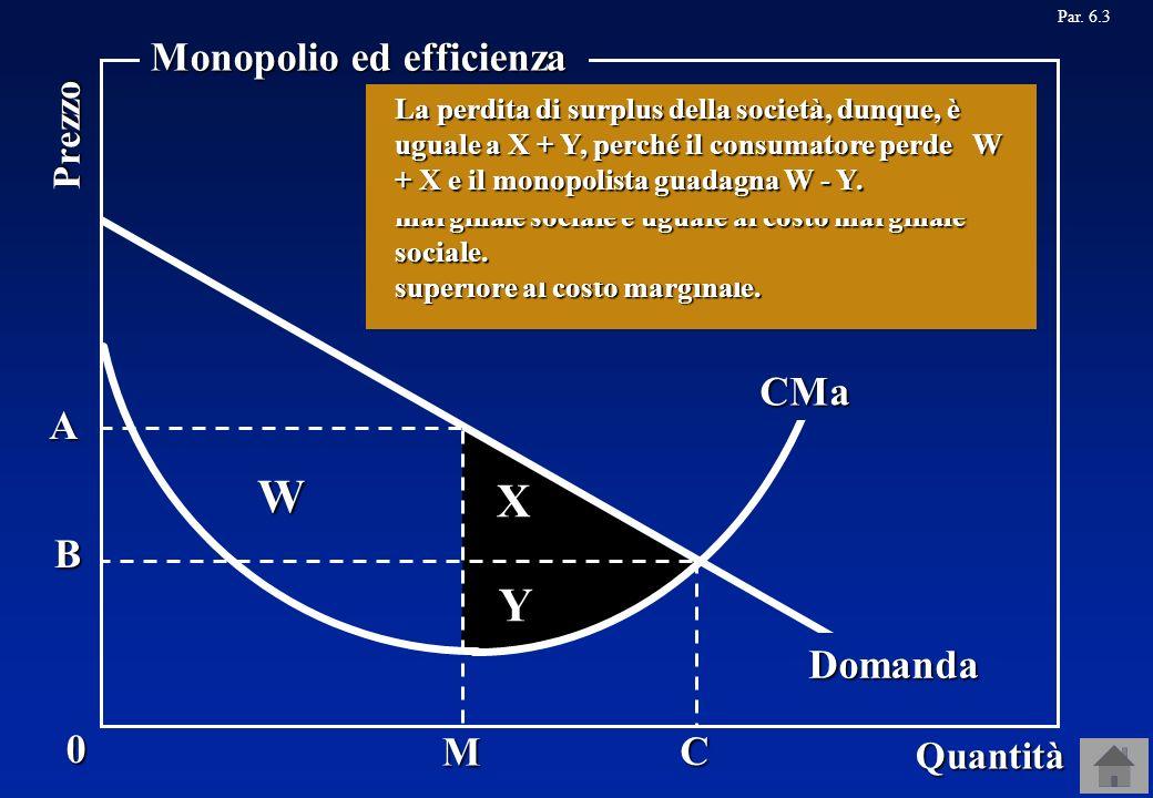 X Y A C B Domanda Par. 6.3M W 0 Quantità Prezzo Monopolio ed efficienza CMa Quanto è grande la perdita di surplus subita dalla società quando vi è un