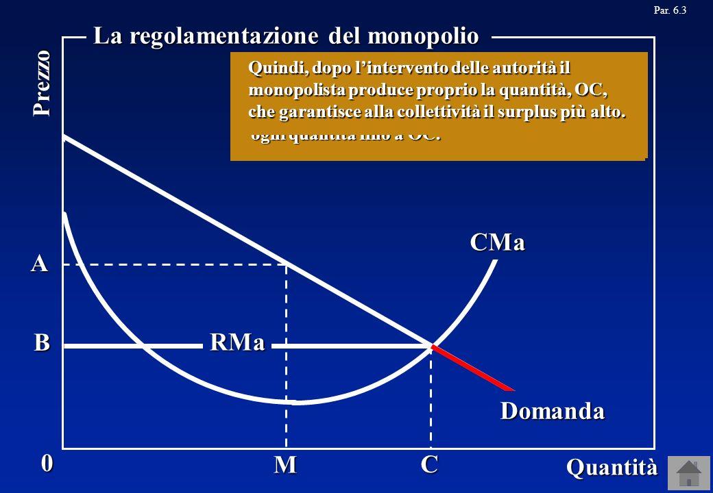 RMa A C B Par. 6.3M 0 Quantità Prezzo RMa La regolamentazione del monopolio CMa Domanda Il monopolista quindi ottiene il profitto più alto quando vend
