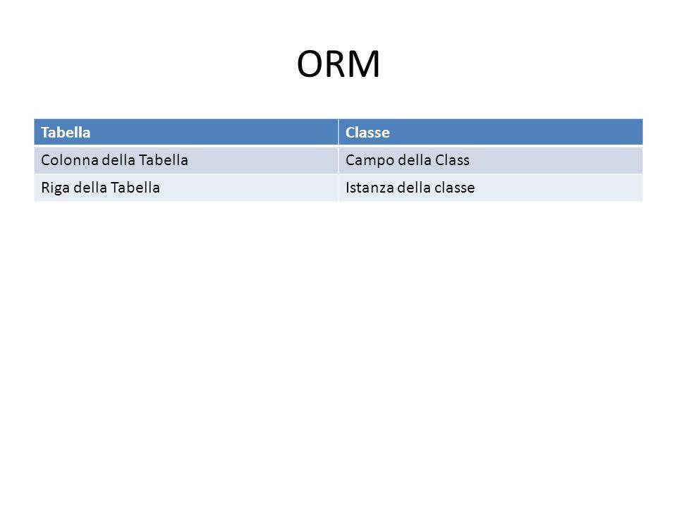 ORM TabellaClasse Colonna della TabellaCampo della Class Riga della TabellaIstanza della classe