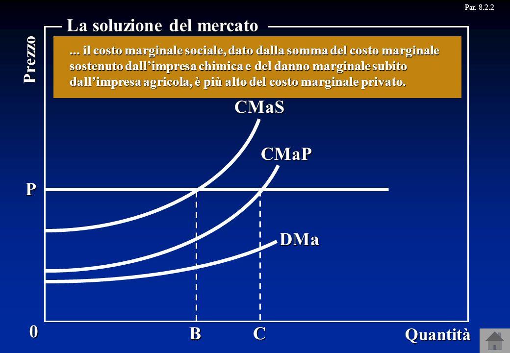 Par. 8.2.2CMaP B 0 Quantità Prezzo La soluzione del mercato C CMaS P Consideriamo nuovamente limpresa chimica che procura un danno allimpresa agricola