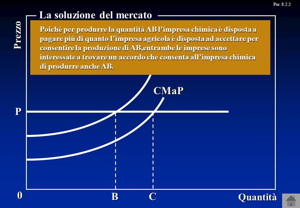CMaS CMaP AC P W X U V 0 Quantità Prezzo La soluzione del mercato B Le imprese possono trovare un accordo che consenta allimpresa chimica di produrre