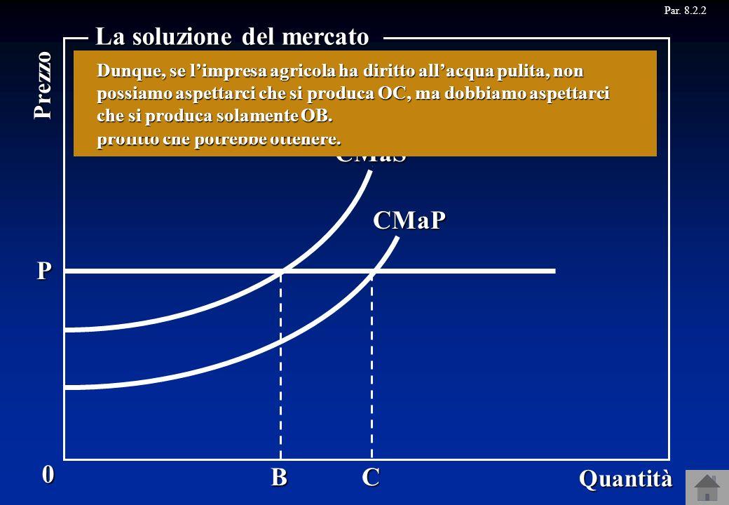 B CMaS P 0 Quantità Prezzo La soluzione del mercato C Z Y Se limpresa chimica produce anche BC ottiene un profitto addizionale pari a Y. Se limpresa c
