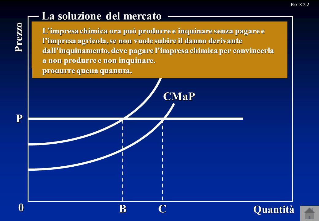 Z P Y A X W CMaP CMaS CB 0 Quantità Prezzo La soluzione del mercato Quindi, poiché limpresa agricola sarà disposta a pagare più di quanto limpresa chi
