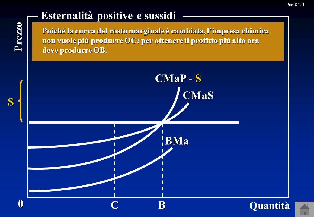 CMaP CMaS BMa CB CMaP - S Par. 8.2.3P S 0 Quantità Prezzo Esternalità positive e sussidi Supponiamo, invece, che limpresa chimica quando produce procu