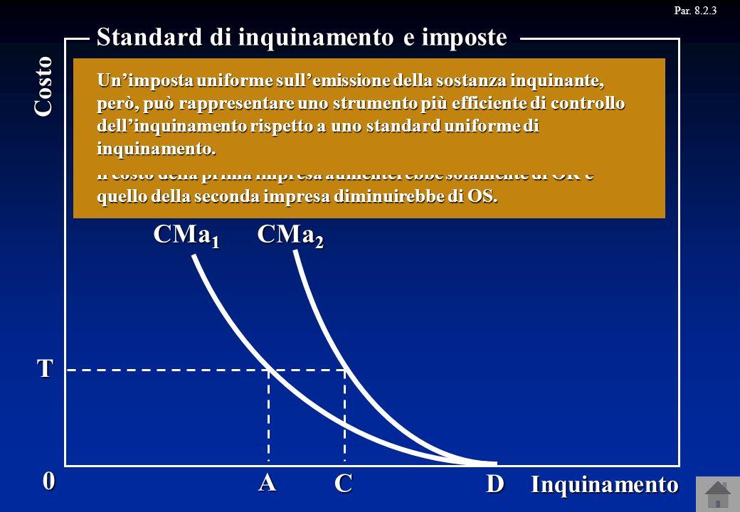 CMa 1 CMa 2 Par. 8.2.3B R CA S D T 0 Inquinamento Costo Standard di inquinamento e imposte C A Infatti, se linquinamento delle due imprese è OA e OC l