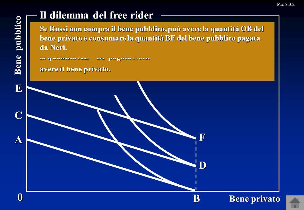 Par. 8.3.20 Bene privato Bene pubblico Il dilemma del free rider B D F A C E Se Neri decide di pagare per avere la quantità BD del bene pubblico, il v