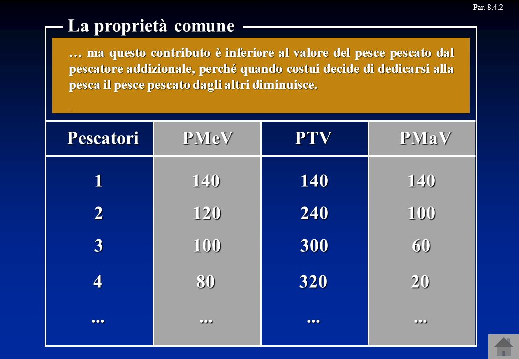 Par. 8.4.2 La proprietà comune PMeVPTVPMaV Poiché i pesci che si trovano nel lago appartengono alla comunità, ciascun membro della comunità può dedica
