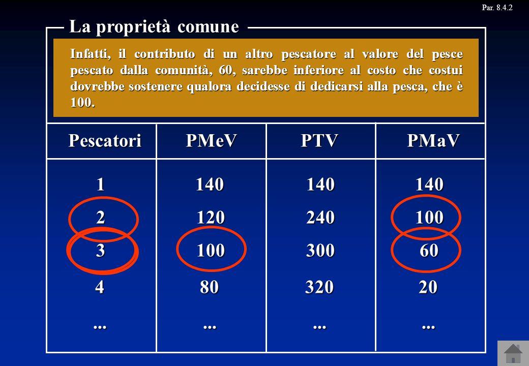 Par. 8.4.2 La proprietà comune Pescatori 1140140 2120 PMeVPTVPMaV 240 3100300 480320......... Se chiunque può decidere liberamente di dedicarsi alla p