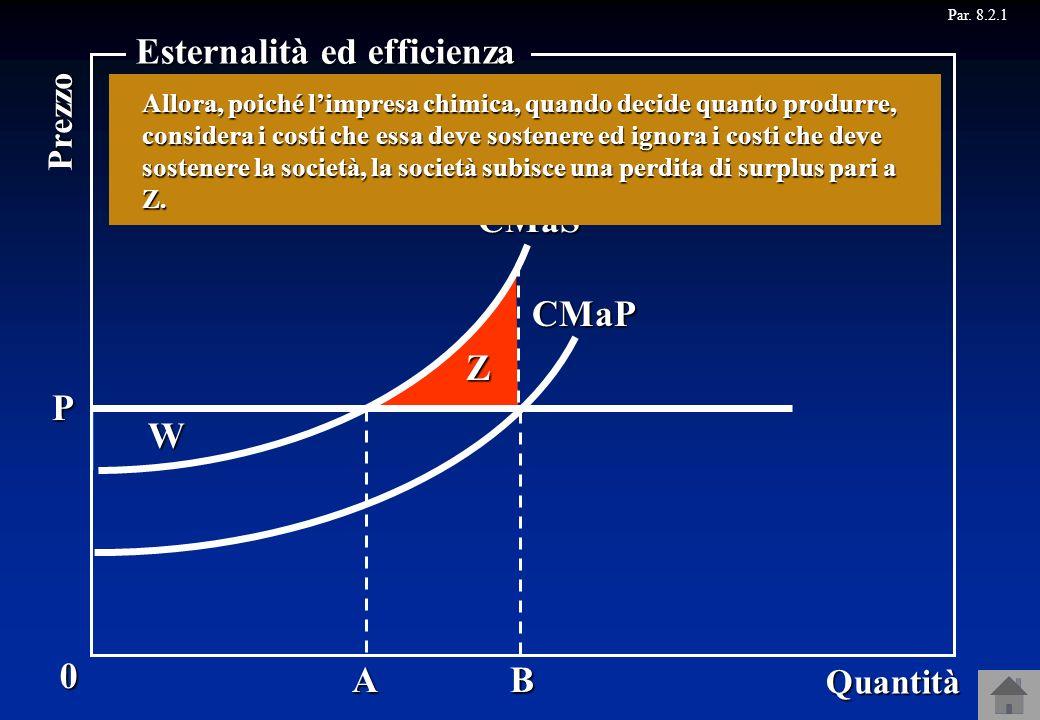Par. 8.2.1CMaP Z 0 Quantità Prezzo Esternalità ed efficienza AB CMaS P W Limpresa chimica produrrà la quantità dove il costo marginale che essa deve s
