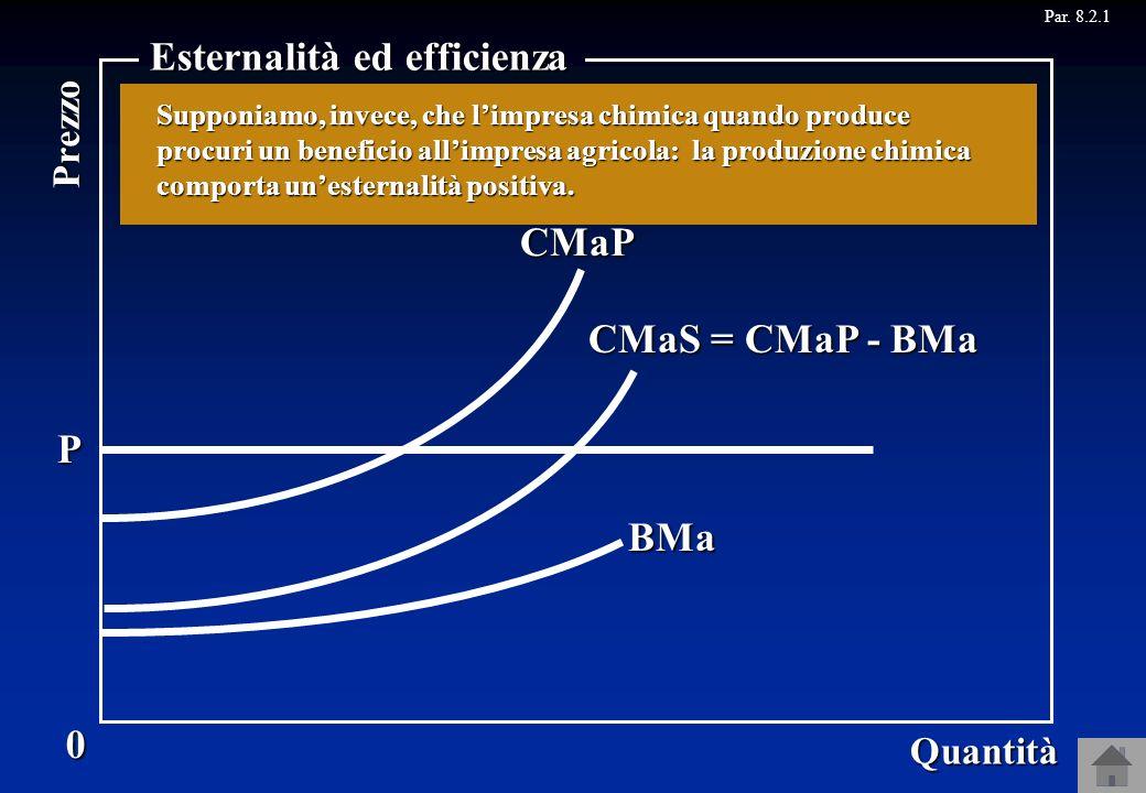 CMaP 0 Quantità Prezzo Esternalità ed efficienza Il beneficio marginale ottenuto dallimpresa agricola, cioè il beneficio che limpresa agricola riceve