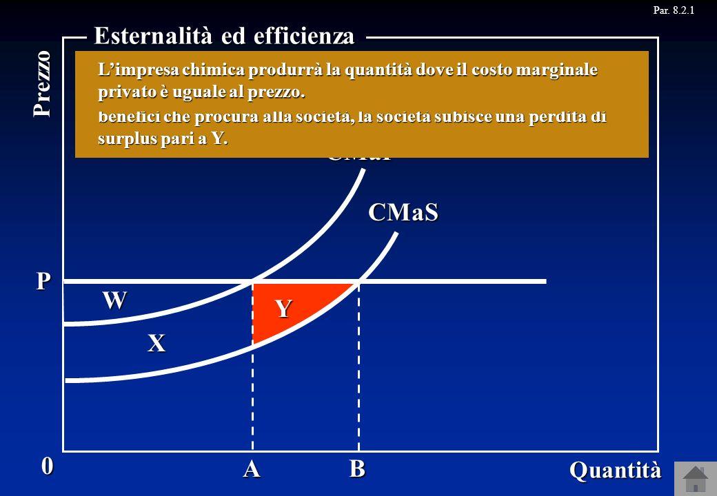 CMaP 0 Quantità Prezzo Esternalità ed efficienza CMaS AB Se si produce OB, invece, il surplus sociale diventa W + X +Y. Y W X P Limpresa chimica, dunq