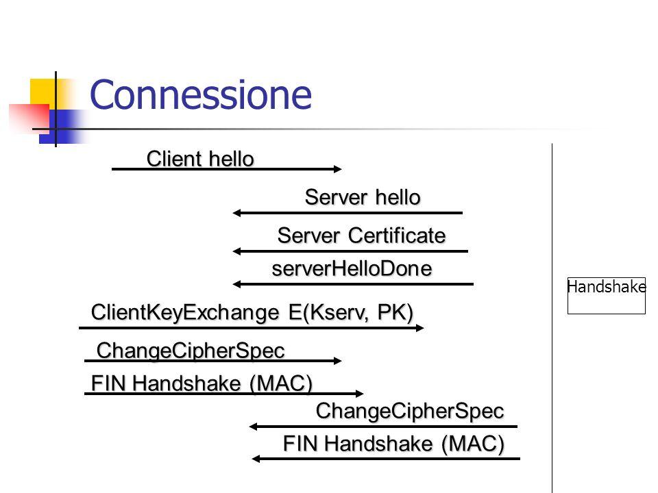 Connessione Client hello Client hello Server hello Server Certificate serverHelloDone ClientKeyExchange E(Kserv, PK) ChangeCipherSpec FIN Handshake (M